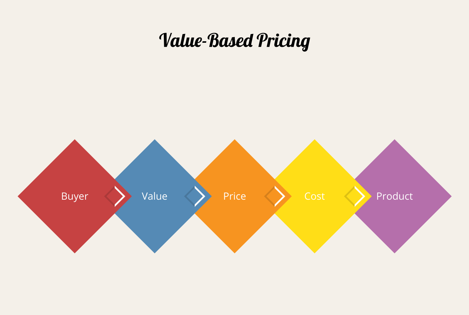value based pricing Here's why your recurring revenue pricing strategy needs to optimize around  value based pricing, including the tactics you can use to start.