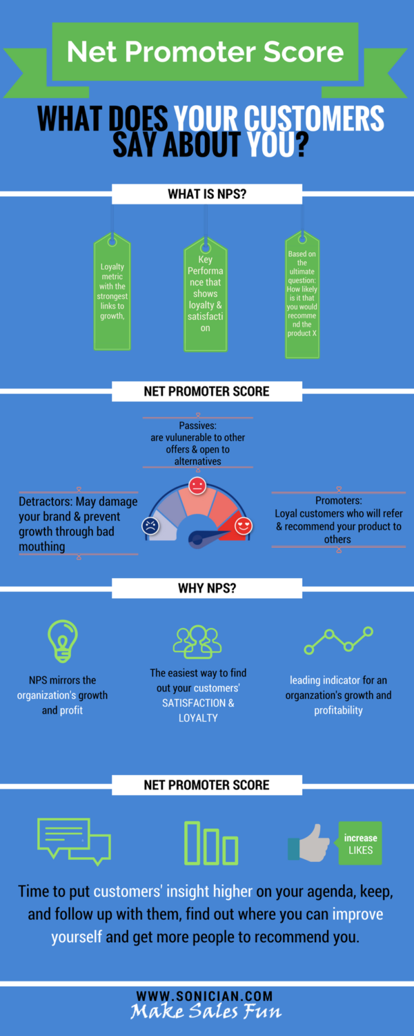 Infographic about Net Promoter Score a metric for Customer Experience