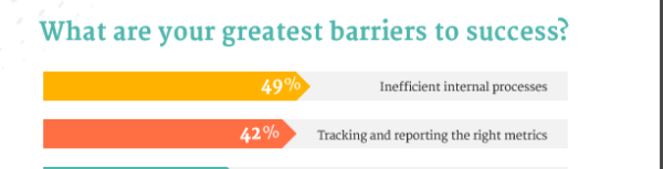 What are your greatest barriers to success? 49% say Inefficient Internal Processes and 42% Tracking and reporting the right metrics
